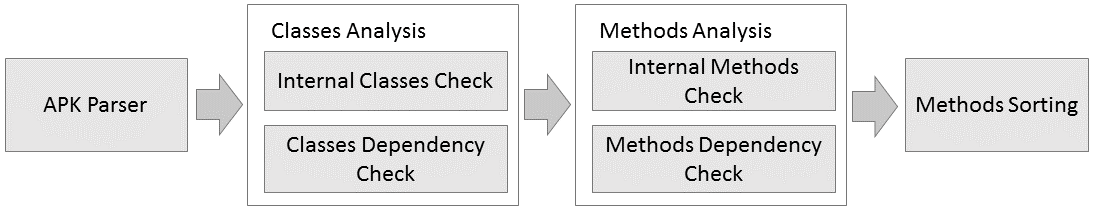 Method selection for offloading